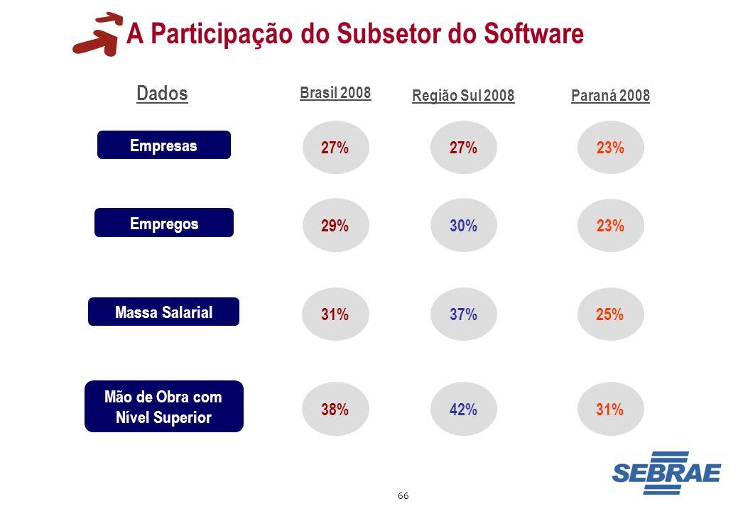 66 A Participação do Subsetor do Software Dados Empresas Empregos 27% 29% 31% Mão de Obra com Nível Superior 38% Brasil 2008 Massa Salarial 27% 30% 37
