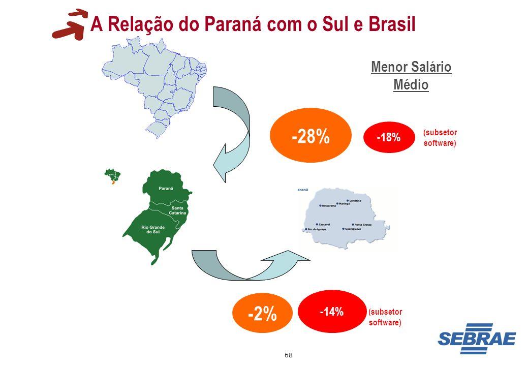 68 A Relação do Paraná com o Sul e Brasil -28% Menor Salário Médio -2% -18% -14% (subsetor software)
