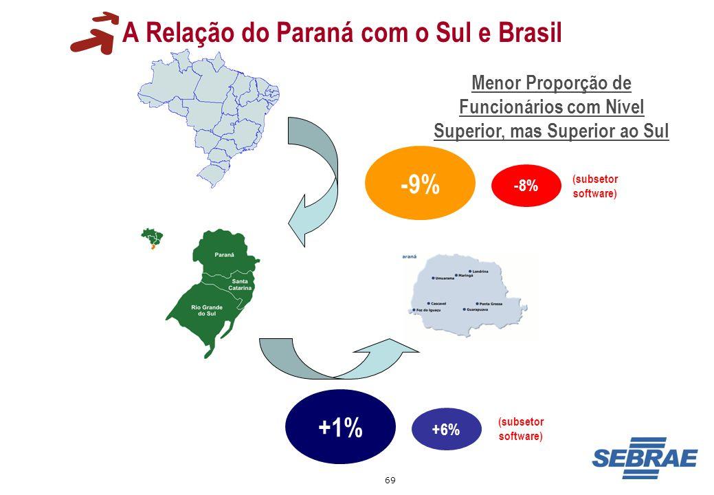 69 A Relação do Paraná com o Sul e Brasil -9% Menor Proporção de Funcionários com Nível Superior, mas Superior ao Sul +1% -8% +6% (subsetor software)