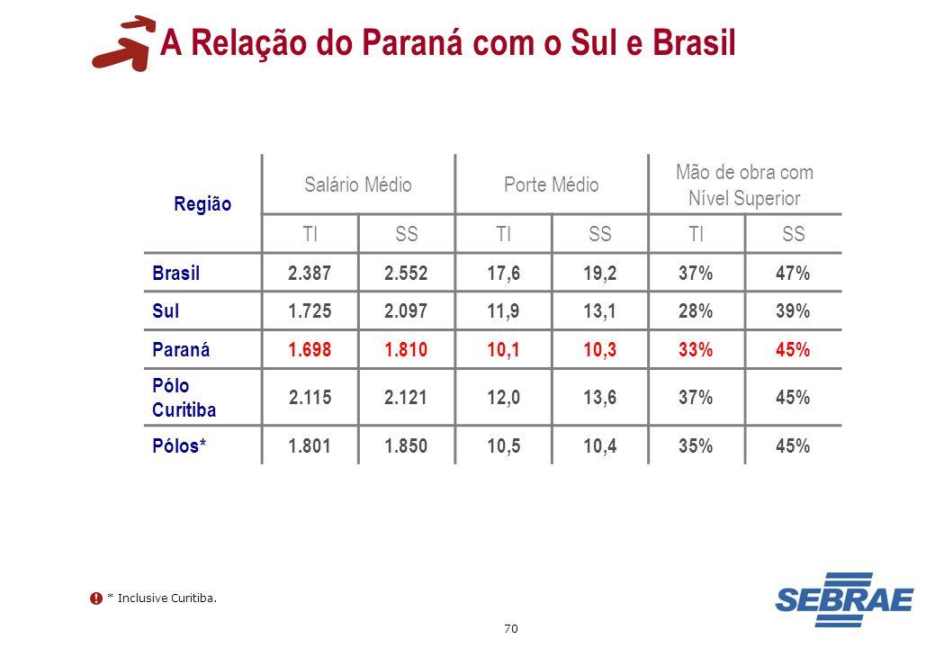 70 A Relação do Paraná com o Sul e Brasil Região Salário MédioPorte Médio Mão de obra com Nível Superior TISSTISSTISS Brasil2.3872.55217,619,237%47% S
