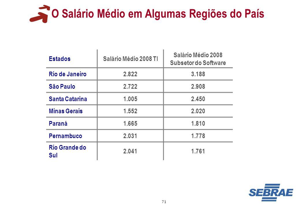 71 O Salário Médio em Algumas Regiões do País EstadosSalário Médio 2008 TI Salário Médio 2008 Subsetor do Software Rio de Janeiro2.8223.188 São Paulo2
