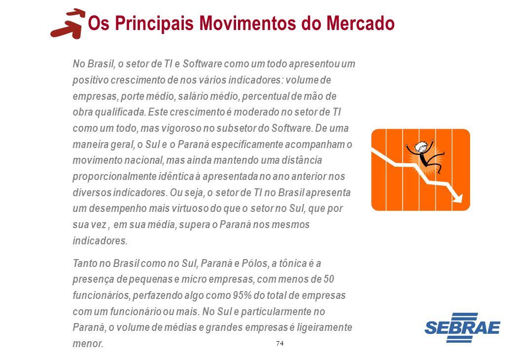 74 Os Principais Movimentos do Mercado No Brasil, o setor de TI e Software como um todo apresentou um positivo crescimento de nos vários indicadores: