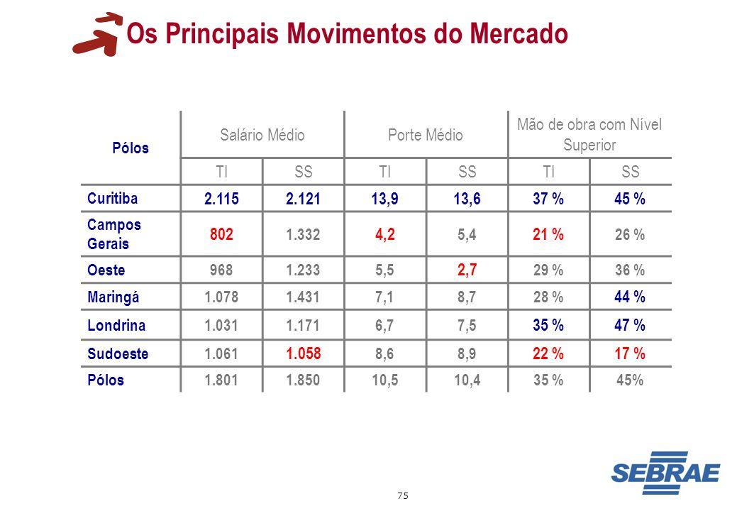 75 Os Principais Movimentos do Mercado Pólos Salário MédioPorte Médio Mão de obra com Nível Superior TISSTISSTISS Curitiba 2.1152.12113,913,637 %45 %