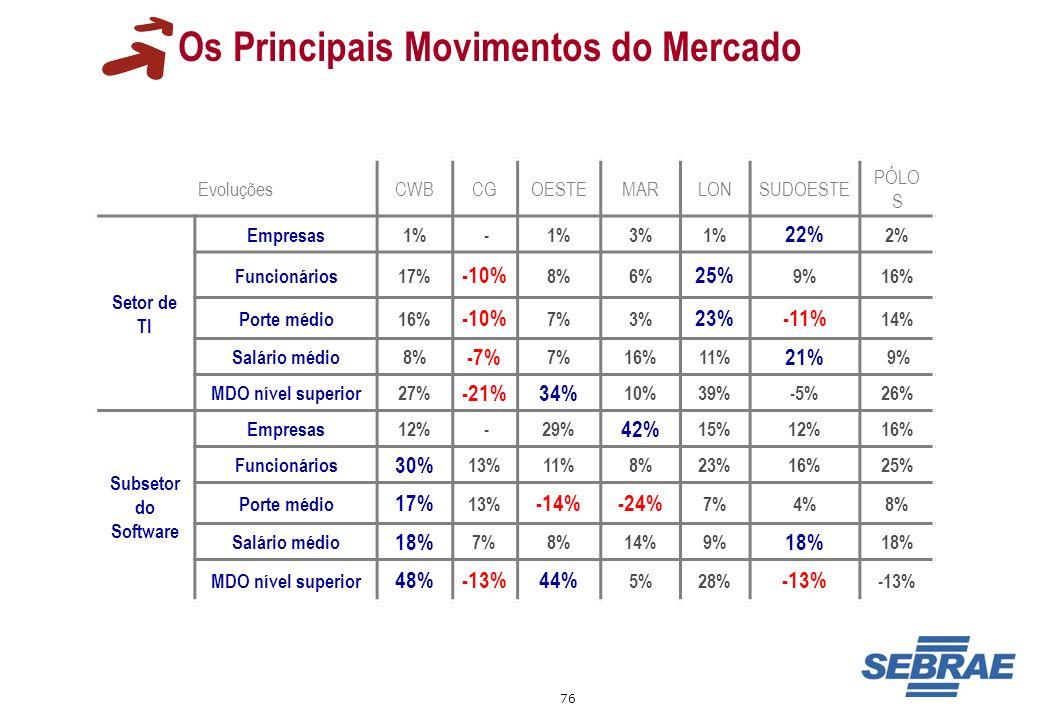 76 Os Principais Movimentos do Mercado EvoluçõesCWBCGOESTEMARLONSUDOESTE PÓLO S Setor de TI Empresas1% - 3%1% 22% 2% Funcionários17% -10% 8%6% 25% 9%1