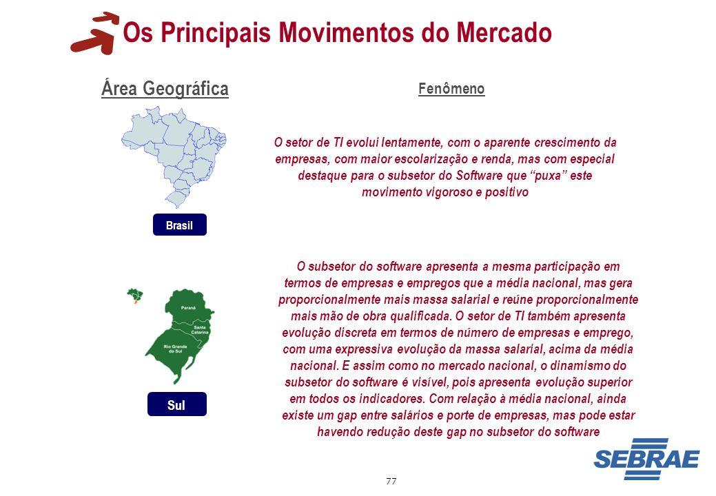 77 Os Principais Movimentos do Mercado Área Geográfica Brasil Fenômeno O setor de TI evolui lentamente, com o aparente crescimento da empresas, com ma