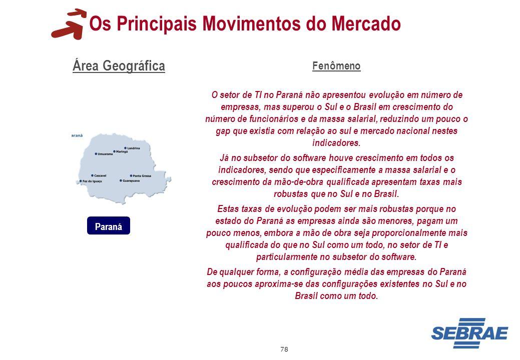 78 Os Principais Movimentos do Mercado Área Geográfica Fenômeno O setor de TI no Paraná não apresentou evolução em número de empresas, mas superou o S