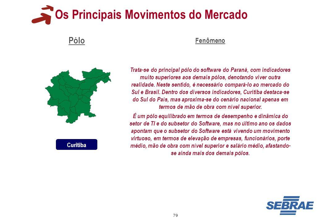 79 Os Principais Movimentos do Mercado Pólo Fenômeno Trata-se do principal pólo do software do Paraná, com indicadores muito superiores aos demais pól
