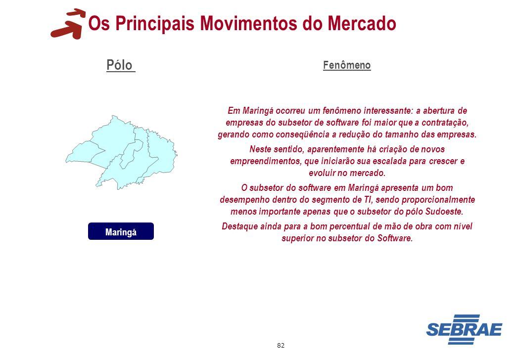 82 Os Principais Movimentos do Mercado Pólo Fenômeno Em Maringá ocorreu um fenômeno interessante: a abertura de empresas do subsetor de software foi m
