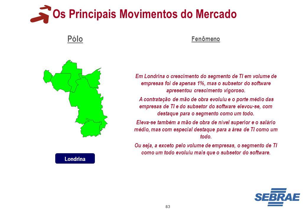 83 Os Principais Movimentos do Mercado Pólo Fenômeno Em Londrina o crescimento do segmento de TI em volume de empresas foi de apenas 1%, mas o subseto