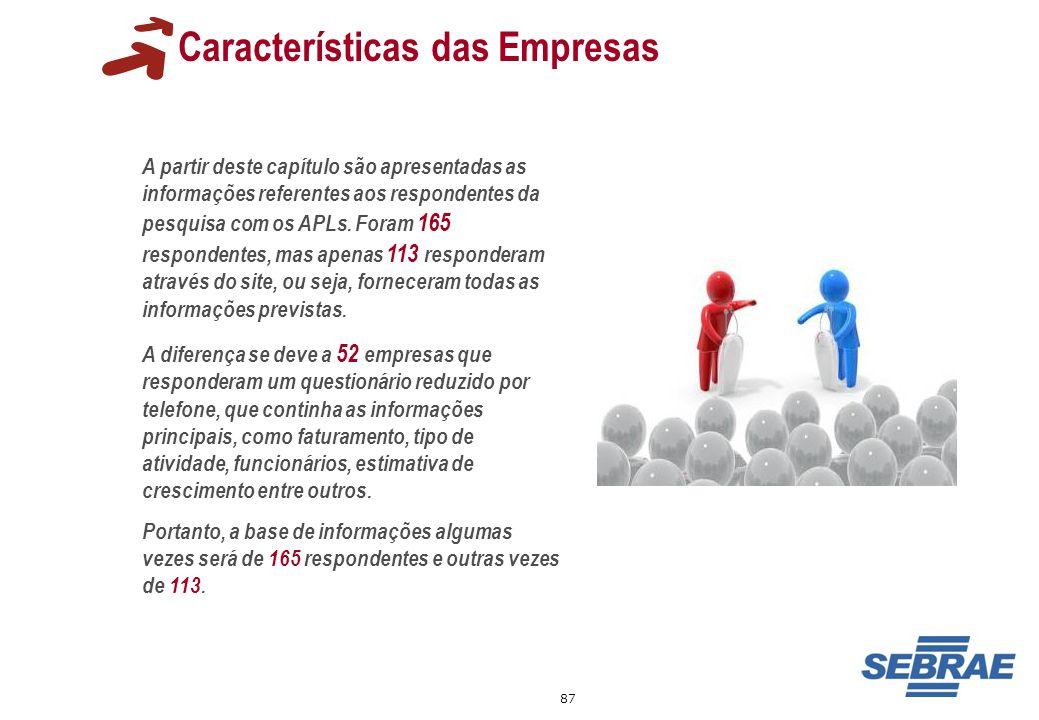 87 Características das Empresas A partir deste capítulo são apresentadas as informações referentes aos respondentes da pesquisa com os APLs. Foram 165