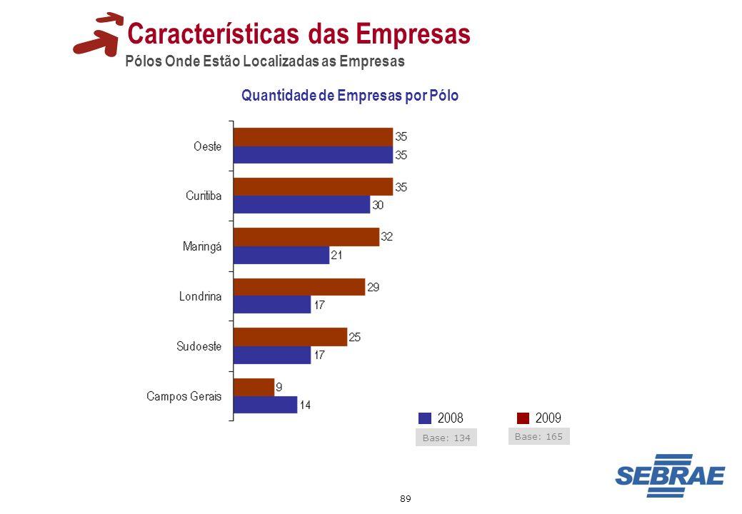 89 Características das Empresas Pólos Onde Estão Localizadas as Empresas Quantidade de Empresas por Pólo 20092008 Base: 134 Base: 165