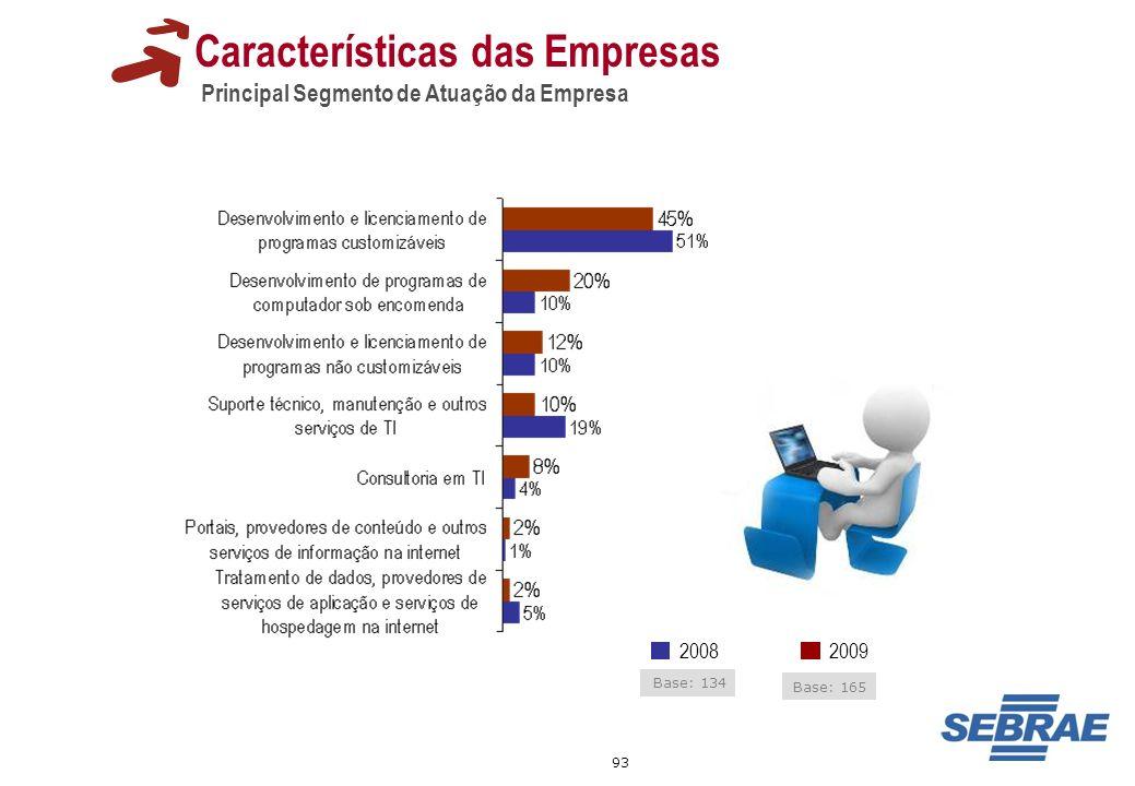 93 Características das Empresas Principal Segmento de Atuação da Empresa 20092008 Base: 134 Base: 165