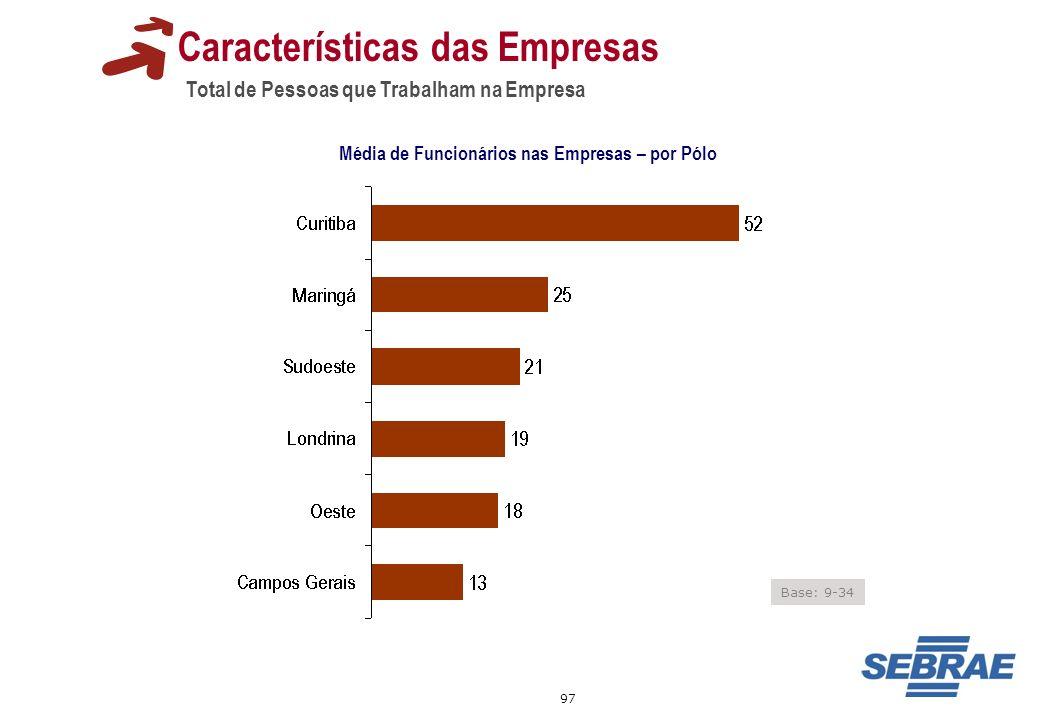 97 Total de Pessoas que Trabalham na Empresa Características das Empresas Média de Funcionários nas Empresas – por Pólo Base: 9-34