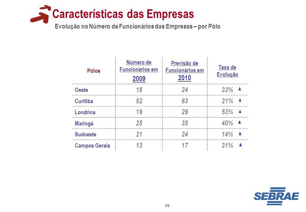 99 Evolução no Número de Funcionários das Empresas – por Pólo Características das Empresas Pólos Número de Funcionários em 2009 Previsão de Funcionári