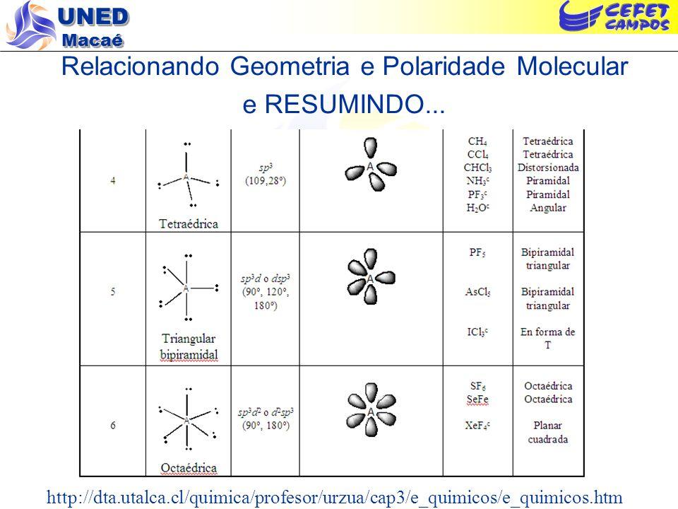 UNED Macaé Relacionando Geometria e Polaridade Molecular e RESUMINDO... http://dta.utalca.cl/quimica/profesor/urzua/cap3/e_quimicos/e_quimicos.htm
