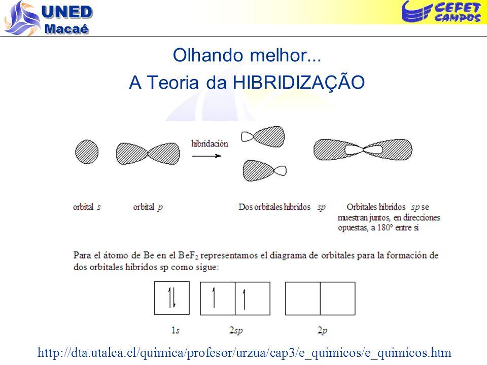 UNED Macaé Olhando melhor... A Teoria da HIBRIDIZAÇÃO http://dta.utalca.cl/quimica/profesor/urzua/cap3/e_quimicos/e_quimicos.htm