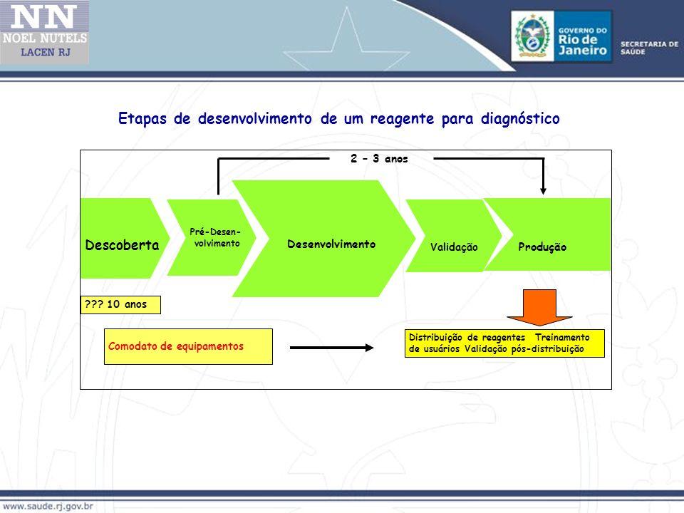 Etapas de desenvolvimento de um reagente para diagnóstico Descoberta Desenvolvimento Validação Distribuição de reagentes Treinamento de usuários Validação pós-distribuição 2 – 3 anos Comodato de equipamentos .