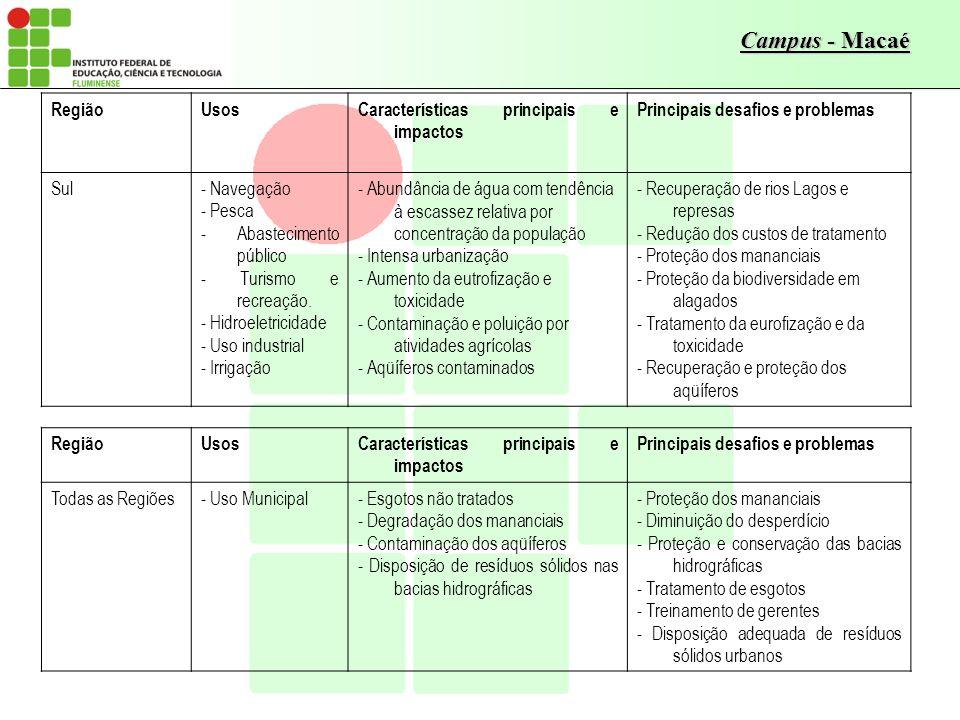 Campus - Macaé RegiãoUsosCaracterísticas principais e impactos Principais desafios e problemas Sul- Navegação - Pesca - Abastecimento público - Turism