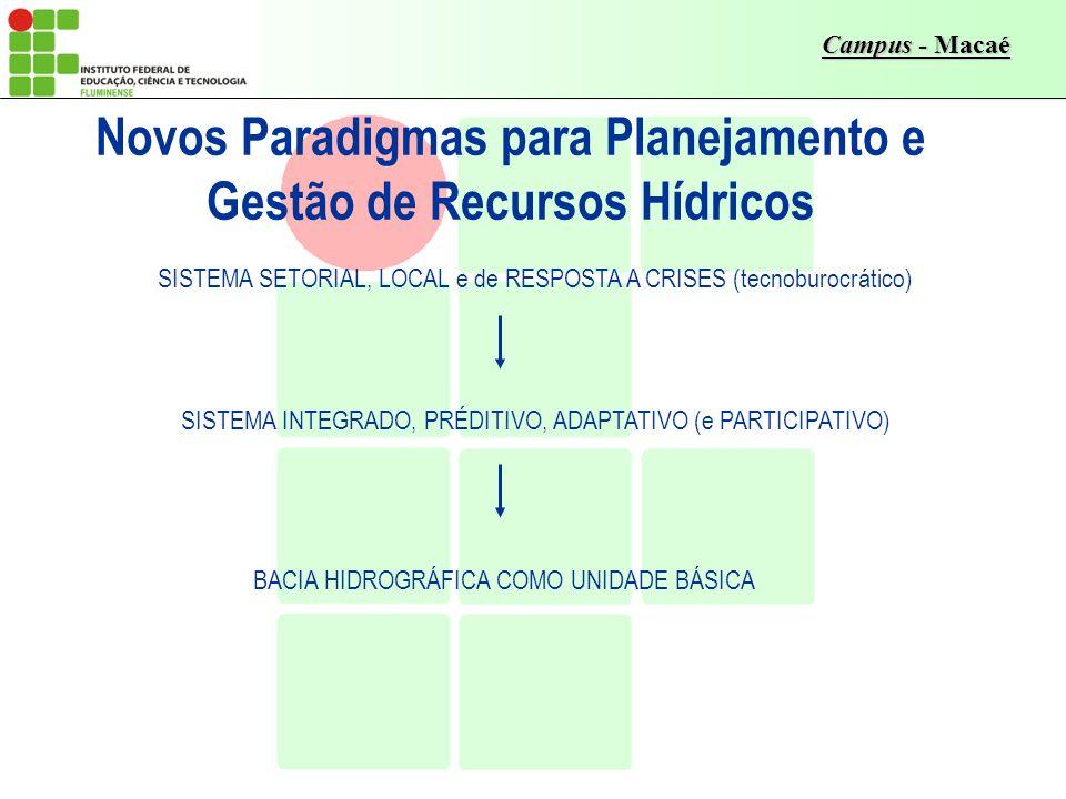 Campus - Macaé SISTEMA INTEGRADO, PRÉDITIVO, ADAPTATIVO (e PARTICIPATIVO) BACIA HIDROGRÁFICA COMO UNIDADE BÁSICA Novos Paradigmas para Planejamento e