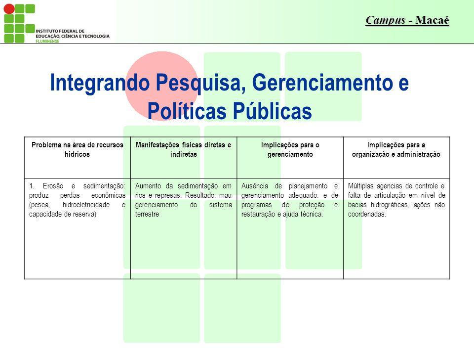 Campus - Macaé Integrando Pesquisa, Gerenciamento e Políticas Públicas Problema na área de recursos hídricos Manifestações físicas diretas e indiretas