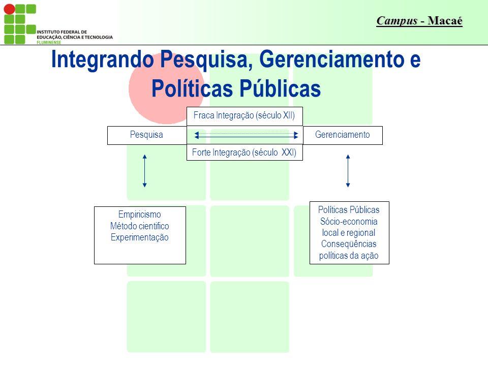 Campus - Macaé Integrando Pesquisa, Gerenciamento e Políticas Públicas Empiricismo Método cientifico Experimentação Forte Integração (século XXI) Pesq