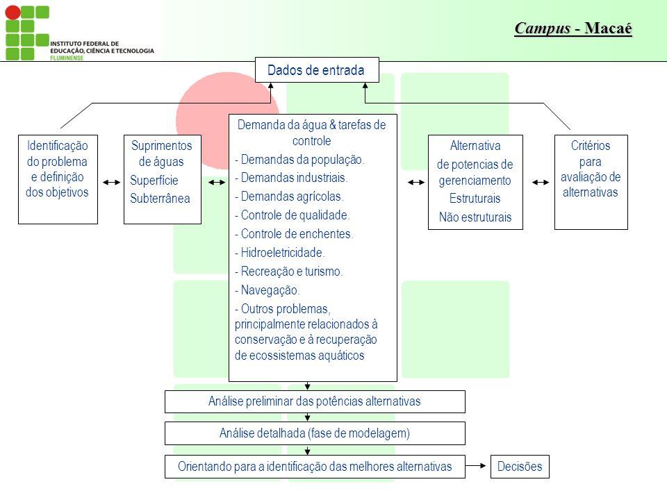 Campus - Macaé Dados de entrada Identificação do problema e definição dos objetivos Suprimentos de águas Superfície Subterrânea Demanda da água & tare