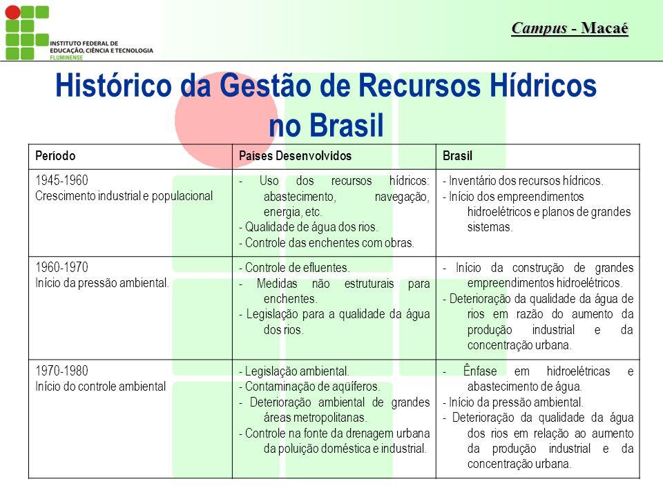 Campus - Macaé Histórico da Gestão de Recursos Hídricos no Brasil PeríodoPaíses DesenvolvidosBrasil 1945-1960 Crescimento industrial e populacional -