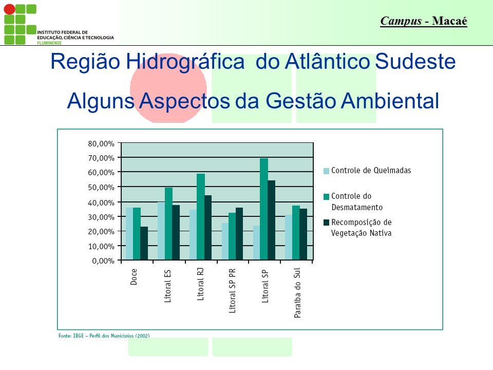 Campus - Macaé Região Hidrográfica do Atlântico Sudeste Alguns Aspectos da Gestão Ambiental