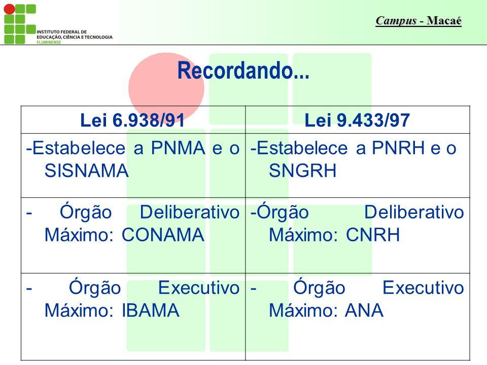 Campus - Macaé Recordando... Lei 6.938/91Lei 9.433/97 -Estabelece a PNMA e o SISNAMA -Estabelece a PNRH e o SNGRH - Órgão Deliberativo Máximo: CONAMA
