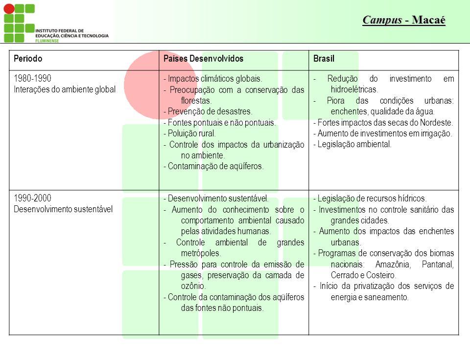 Campus - Macaé PeríodoPaíses DesenvolvidosBrasil 1980-1990 Interações do ambiente global - Impactos climáticos globais. - Preocupação com a conservaçã