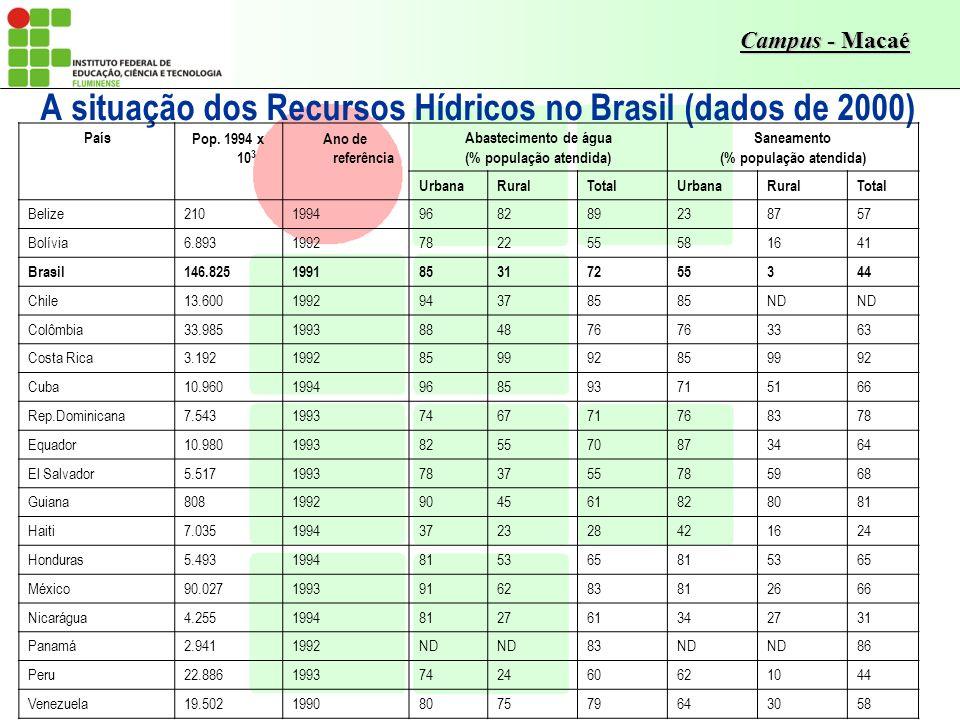 Campus - Macaé A situação dos Recursos Hídricos no Brasil (dados de 2000) PaísPop. 1994 x 10 3 Ano de referência Abastecimento de água (% população at