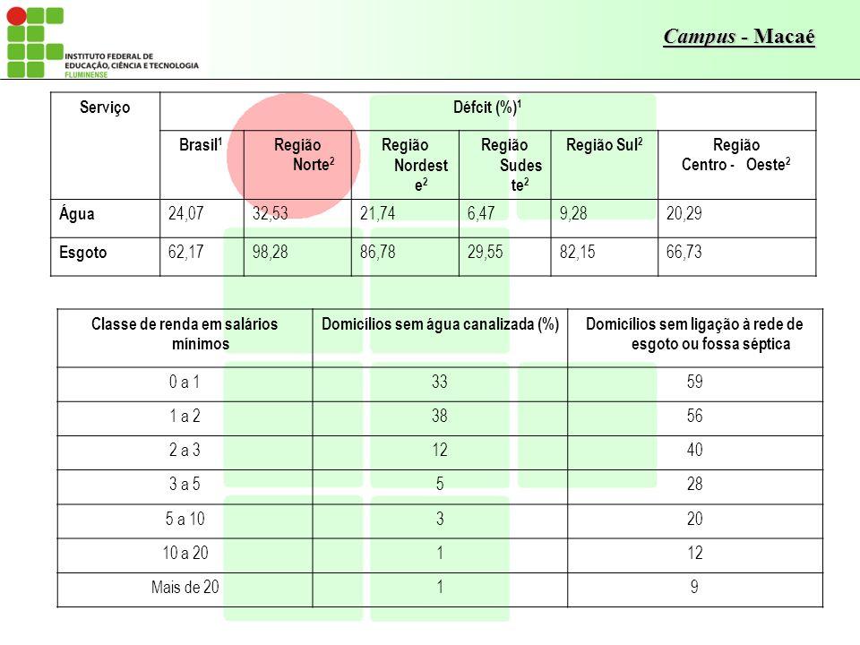 Campus - Macaé ServiçoDéfcit (%) 1 Brasil 1 Região Norte 2 Região Nordest e 2 Região Sudes te 2 Região Sul 2 Região Centro - Oeste 2 Água 24,0732,5321