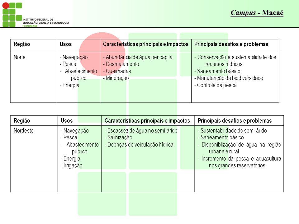 Campus - Macaé RegiãoUsosCaracterísticas principais e impactosPrincipais desafios e problemas Norte- Navegação - Pesca - Abastecimento público - Energ