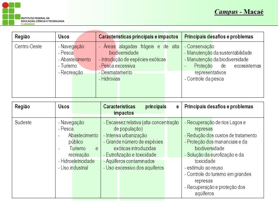 Campus - Macaé RegiãoUsosCaracterísticas principais e impactosPrincipais desafios e problemas Centro-Oeste- Navegação - Pesca - Abastecimento - Turism