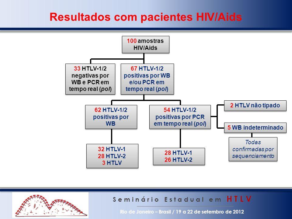 Resultados com pacientes HIV/Aids S e m i n á r i o E s t a d u a l e m H T L V Rio de Janeiro – Brasil / 19 a 22 de setembro de 2012 33 HTLV-1/2 nega