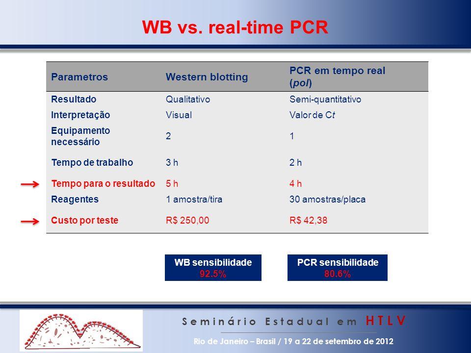 WB vs. real-time PCR S e m i n á r i o E s t a d u a l e m H T L V Rio de Janeiro – Brasil / 19 a 22 de setembro de 2012 ParametrosWestern blotting PC