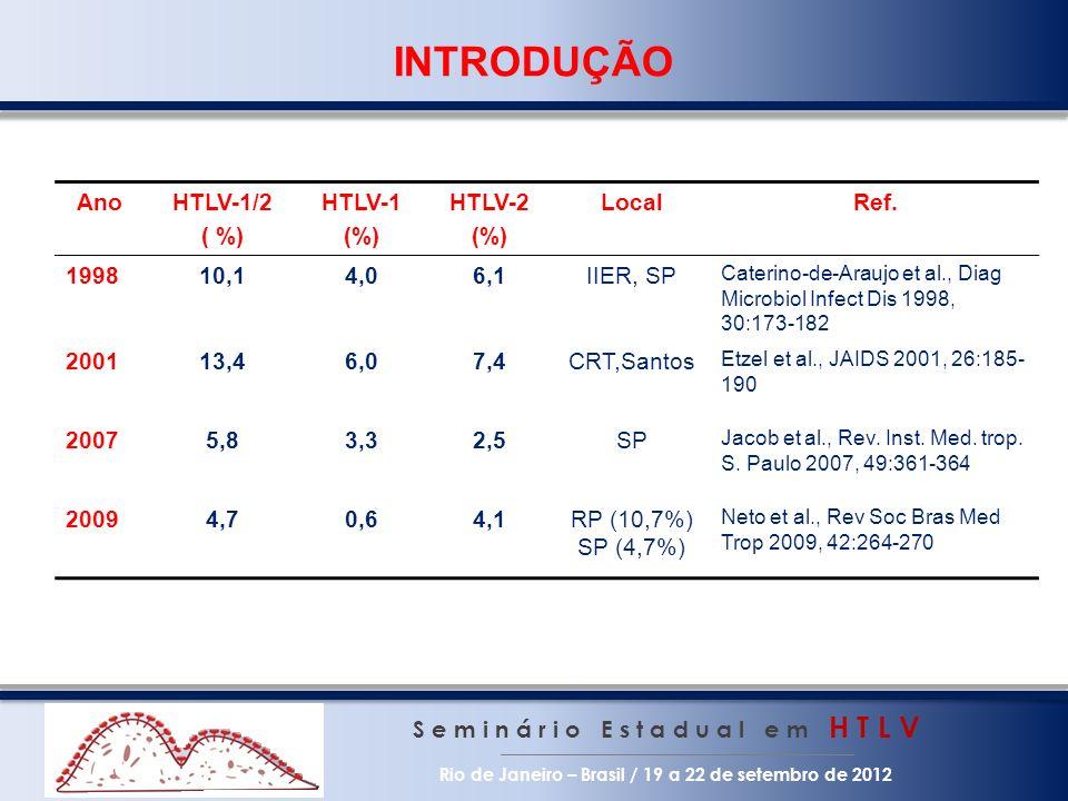 INTRODUÇÃO S e m i n á r i o E s t a d u a l e m H T L V Rio de Janeiro – Brasil / 19 a 22 de setembro de 2012 AnoHTLV-1/2 ( %) HTLV-1 (%) HTLV-2 (%)