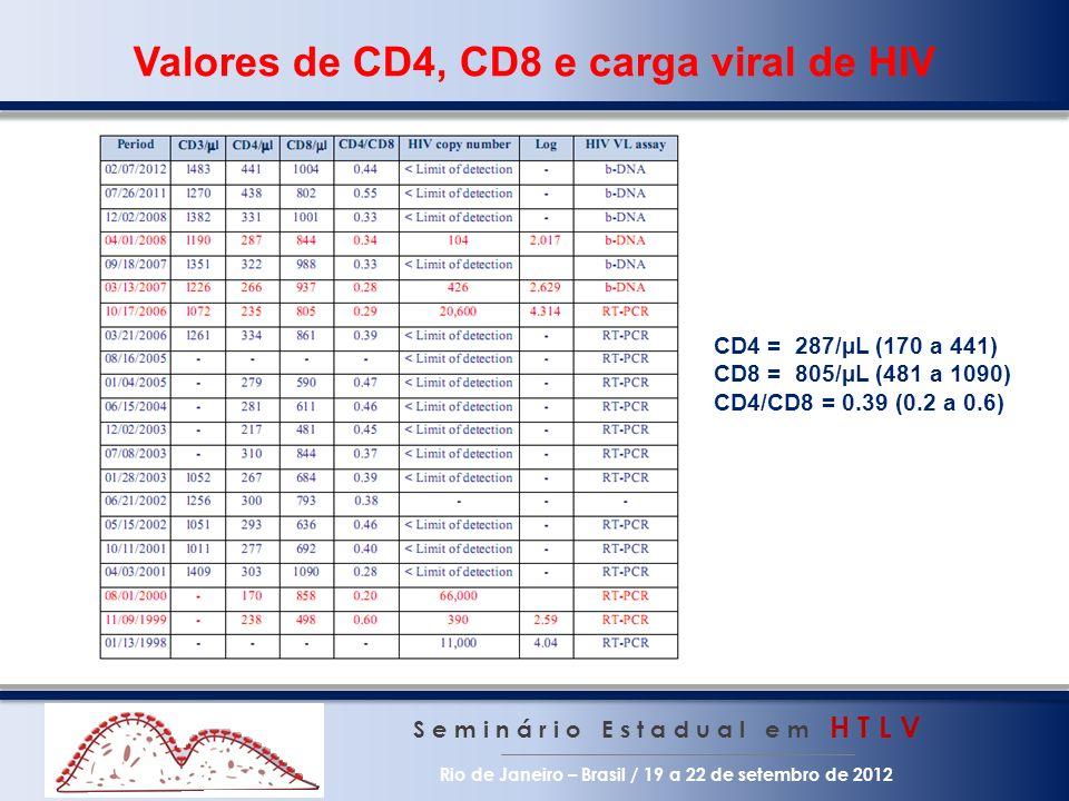 Valores de CD4, CD8 e carga viral de HIV S e m i n á r i o E s t a d u a l e m H T L V Rio de Janeiro – Brasil / 19 a 22 de setembro de 2012 CD4 = 287
