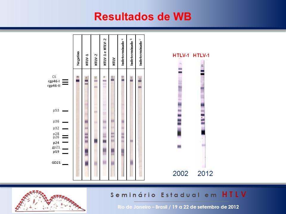 Resultados de WB S e m i n á r i o E s t a d u a l e m H T L V Rio de Janeiro – Brasil / 19 a 22 de setembro de 2012 p24 CS rgp46-I rgp46-II p53 p36 p