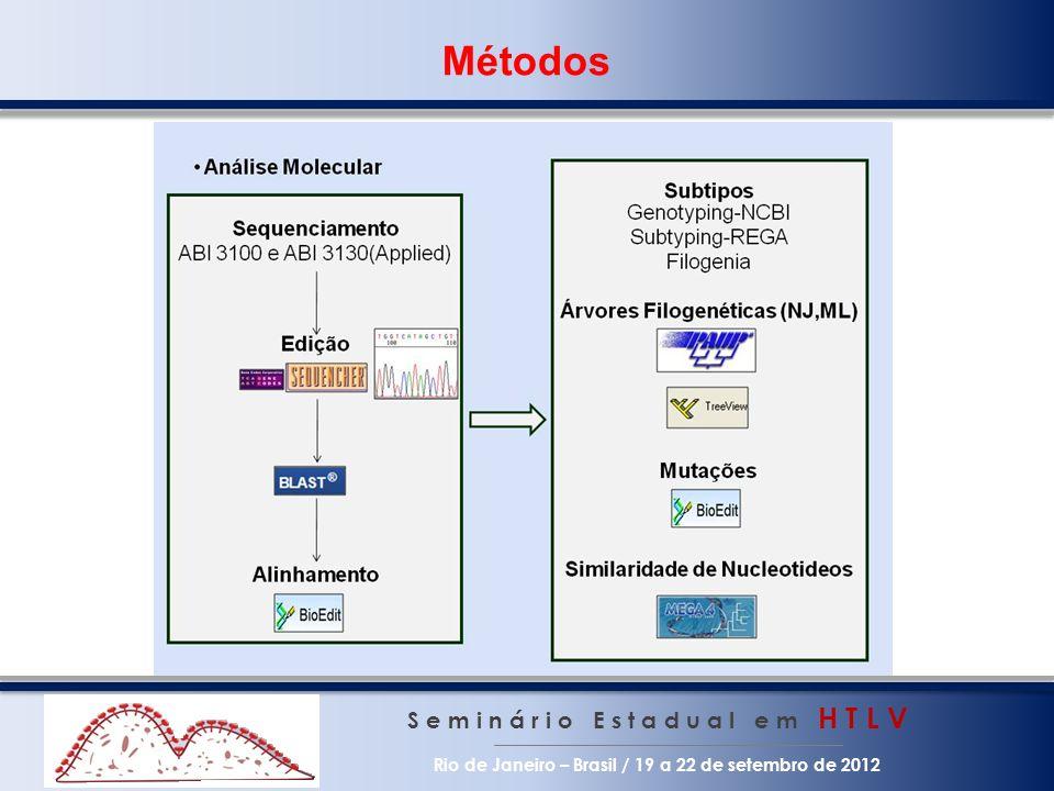 Resultados esperados S e m i n á r i o E s t a d u a l e m H T L V Rio de Janeiro – Brasil / 19 a 22 de setembro de 2012 Determinar a real magnitude da infecção por HTLV em serviço especializado de HIV/Aids Estabelecer o melhor teste confirmatório para esta população Verificar se há flutuações de carga proviral de HTLV durante HAART Implantar a PCR em tempo real como auxiliar no diagnóstico e monitoramento Determinar subtipos prevalentes de HIV e HTLV na coinfecção Verificar se há variação de tropismo HIV durante seguimento de coinfectados Determinar se existe perfil característico de citocinas e de células T reg na coinfecção HIV/HTLV-1 e HIV/HTLV-2