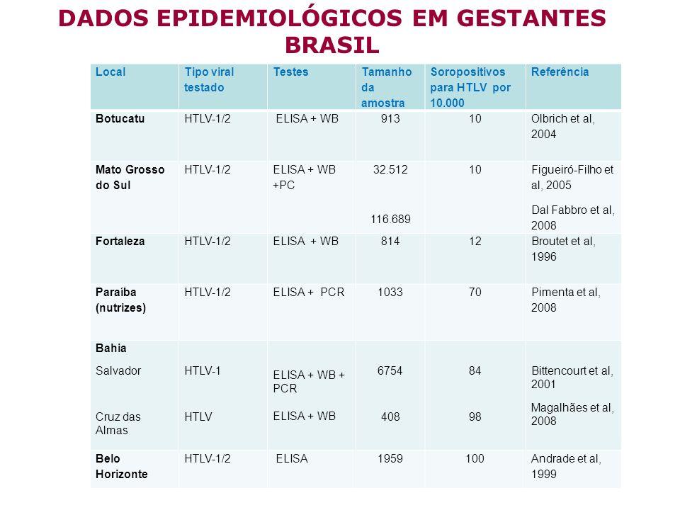 BRASIL Local Tipo viral testado Testes Tamanho da amostra Soropositivos para HTLV por 10.000 Referência BotucatuHTLV-1/2 ELISA + WB91310 Olbrich et al