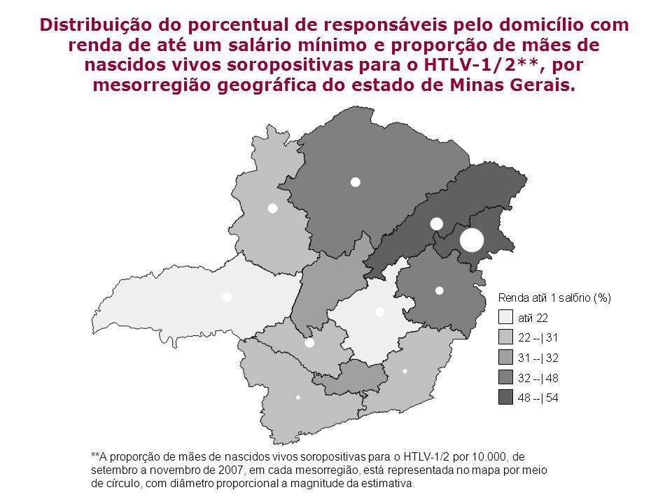 Distribuição do porcentual de responsáveis pelo domicílio com renda de até um salário mínimo e proporção de mães de nascidos vivos soropositivas para