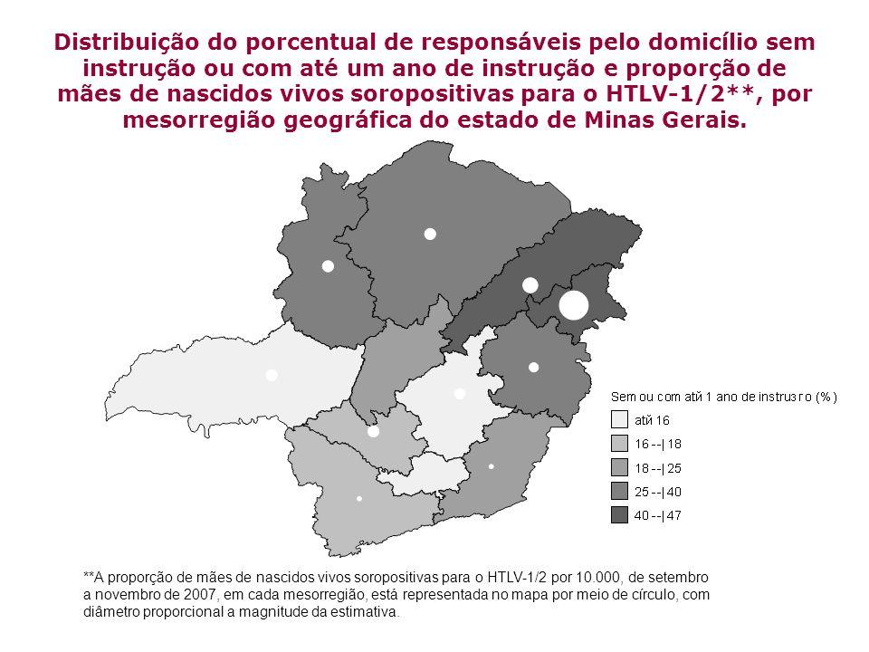 Distribuição do porcentual de responsáveis pelo domicílio sem instrução ou com até um ano de instrução e proporção de mães de nascidos vivos soroposit