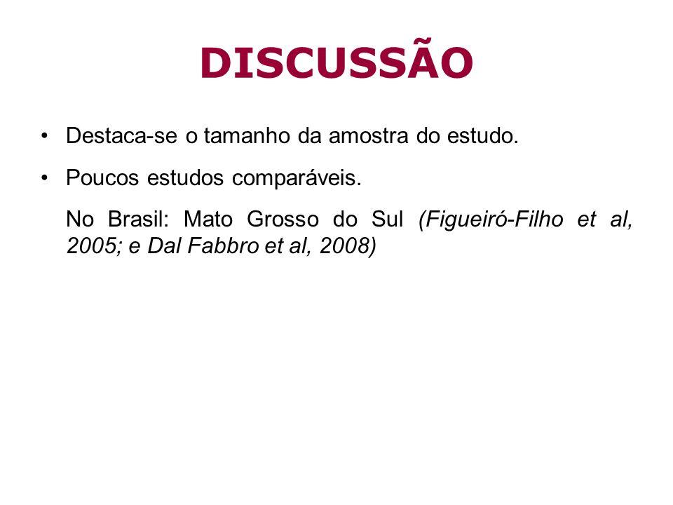 DISCUSSÃO Destaca-se o tamanho da amostra do estudo. Poucos estudos comparáveis. No Brasil: Mato Grosso do Sul (Figueiró-Filho et al, 2005; e Dal Fabb