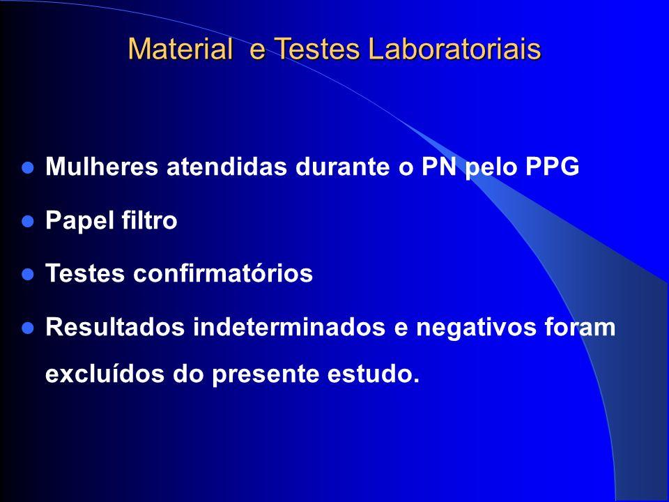 Material e Testes Laboratoriais Material e Testes Laboratoriais Pesquisa de possíveis fatores de risco Análise estatística.