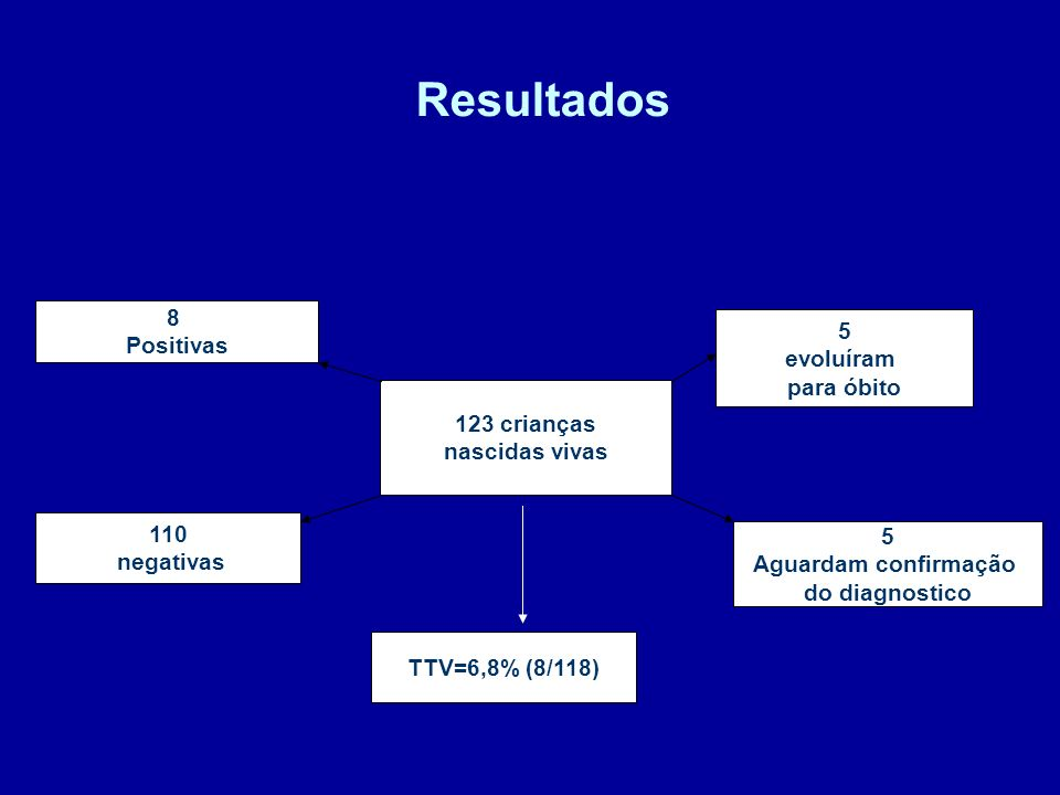 Tipo de Parto 44,7% (55/123) cesárea eletiva, 22,0% (27/123) parto vaginal sem episiotomia, 23,6% (29/123) parto vaginal com episiotomia 9,7% (12/123) cesárea de urgência, 97,6% (120/123) TRM < 4h