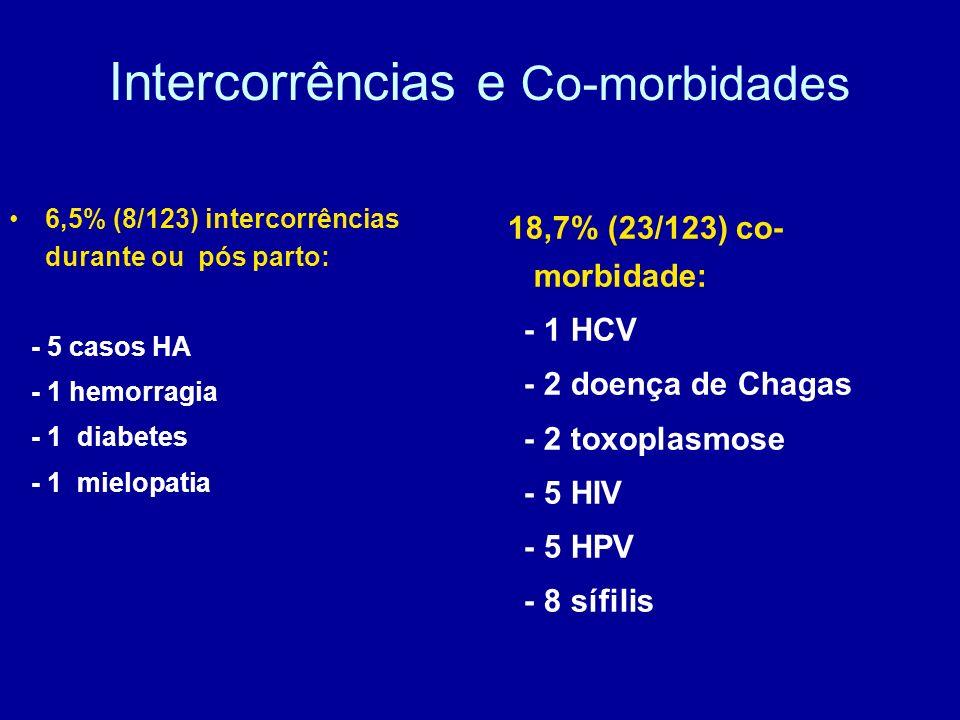 Intercorrências e Co-morbidades 6,5% (8/123) intercorrências durante ou pós parto: - 5 casos HA - 1 hemorragia - 1 diabetes - 1 mielopatia 18,7% (23/1