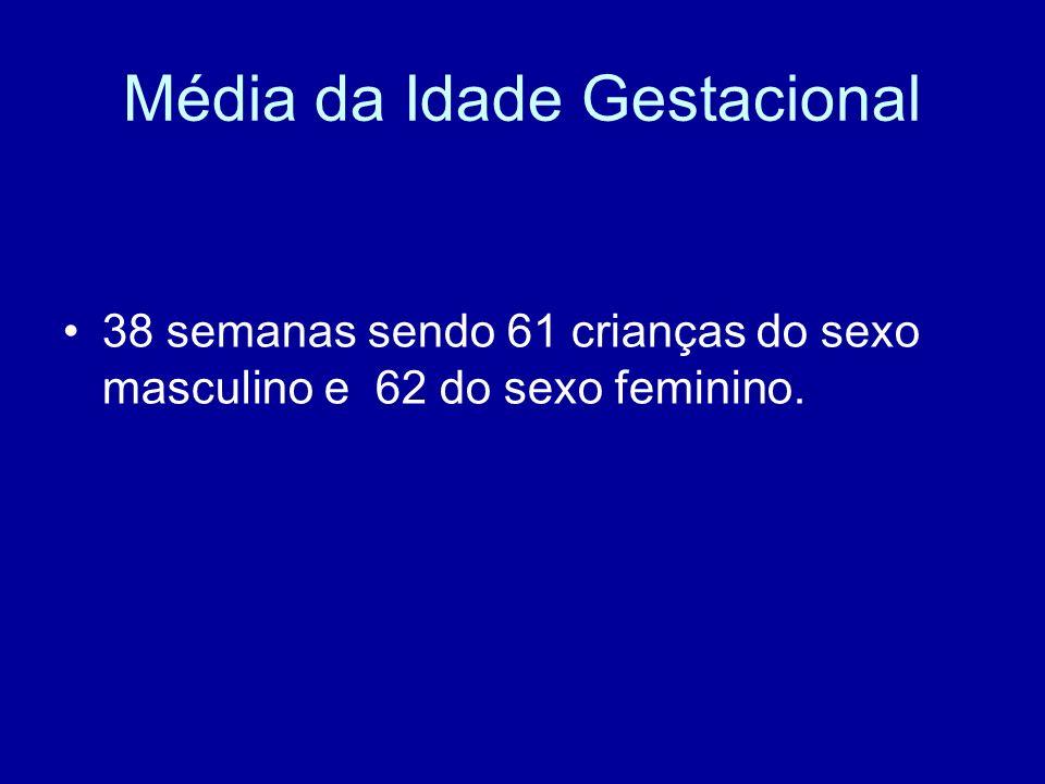 Média da Idade Gestacional 38 semanas sendo 61 crianças do sexo masculino e 62 do sexo feminino.