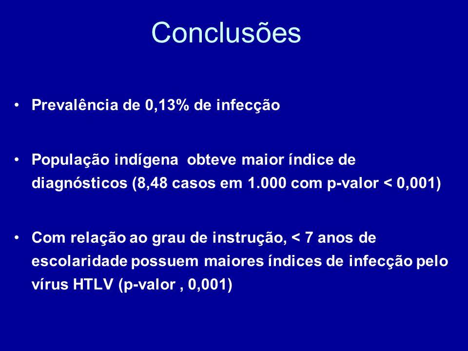 Conclusões Prevalência de 0,13% de infecção População indígena obteve maior índice de diagnósticos (8,48 casos em 1.000 com p-valor < 0,001) Com relaç