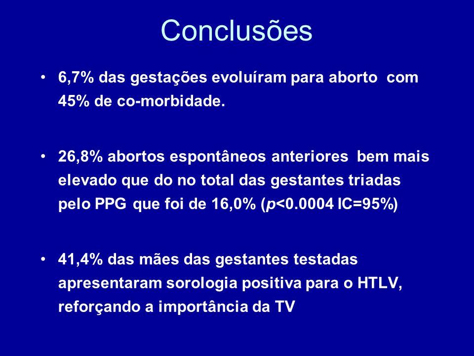 Conclusões 6,7% das gestações evoluíram para aborto com 45% de co-morbidade. 26,8% abortos espontâneos anteriores bem mais elevado que do no total das
